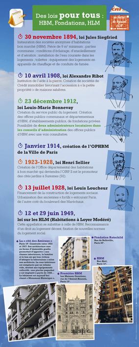 CNL Confédération nationale du logement – Chromatiques